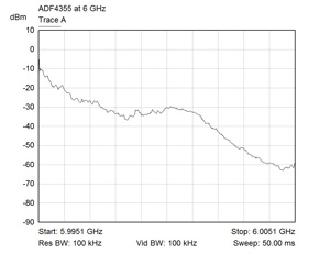 6 GHz Phase noise of ADF4355