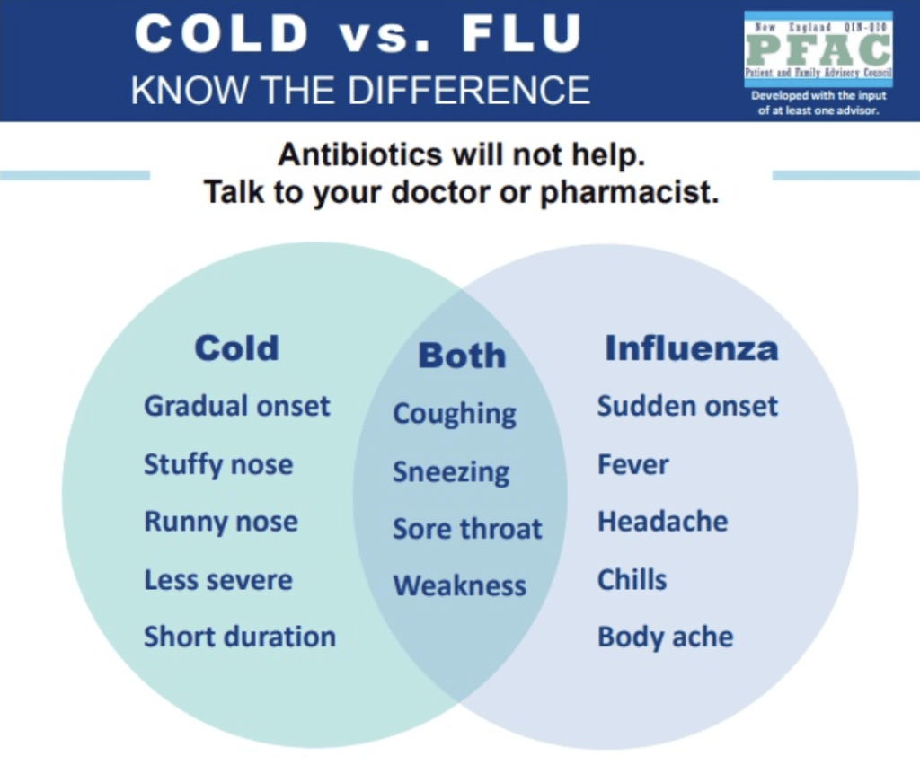 Guidelines for Spotting Difference between Cold and Flu