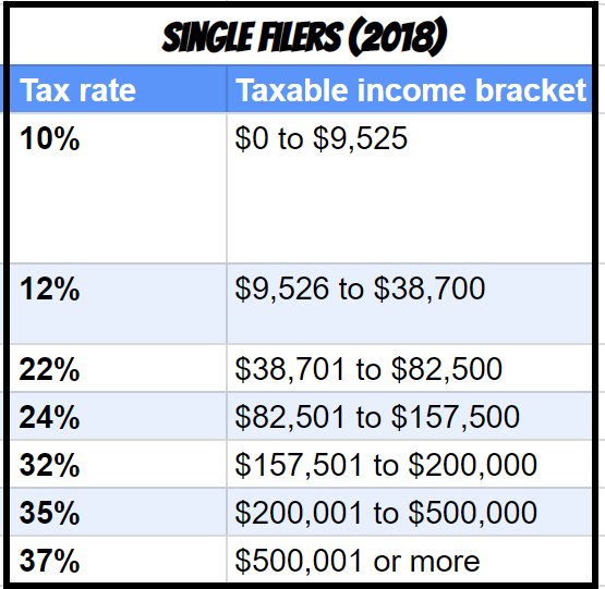 Filing individually tax brackets 2018