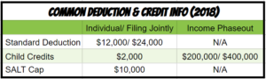 Commonly used deduction and credits