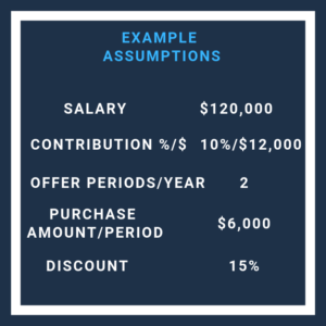 Employer stock purchase plan example assumptions