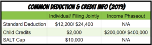 standard deduction and credit amounts 2019