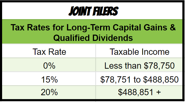 Brackets for Long-term capital gains rates on RSUs after vesting