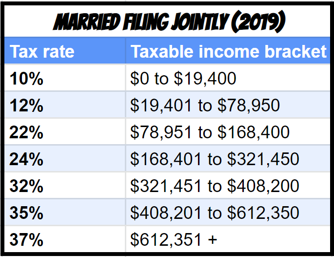 Brackets for Taxes at RSU Vesting Married Filing Joint