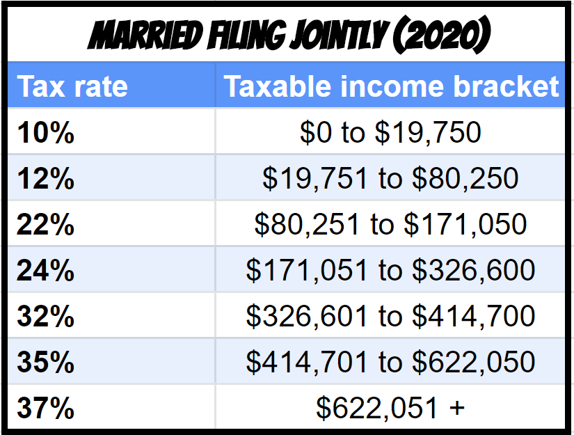 RSU tax bracket married filing jointly 2020