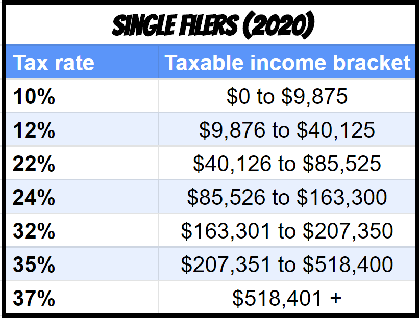 Tax brackets for RSU single filers in 2020