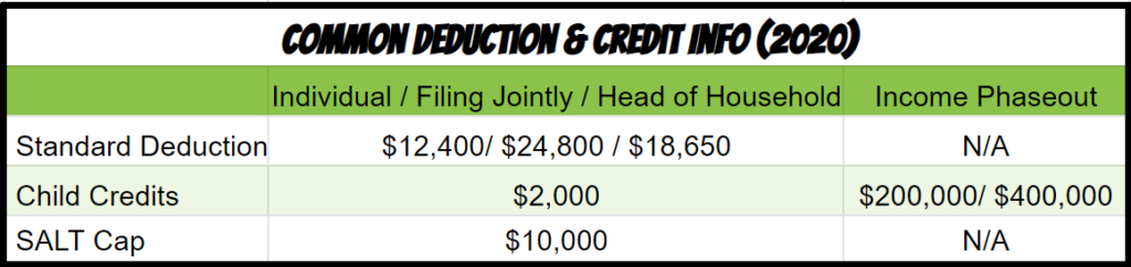 2020 tax standard deductions and tax credits
