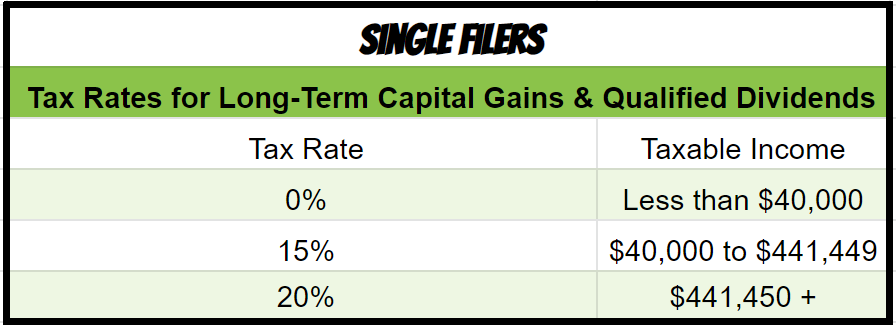 tax rates capital gains 2020