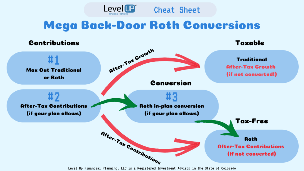 Example of implementing after-tax contribitions, then using Roth in-plan conversion. The red arrows are if you fail to implement the Roth in-plan conversion!