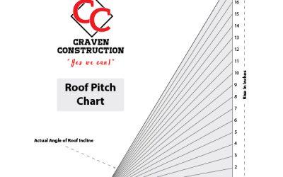 Craven Construction Roof Pitch Multiplier Craven Construction