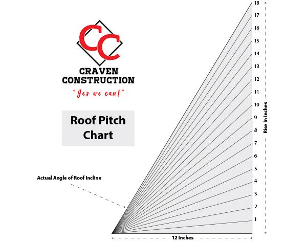 Craven Construction Roof Pitch Multiplier
