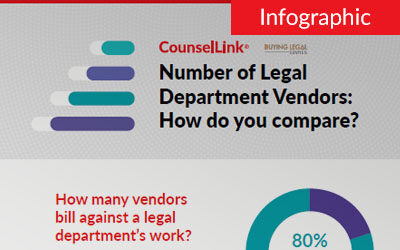 Number of Legal Department Vendors: How do you compare?