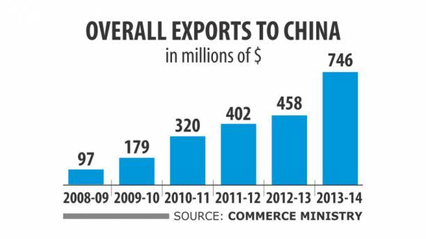 china export info