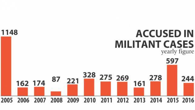 militant_rise