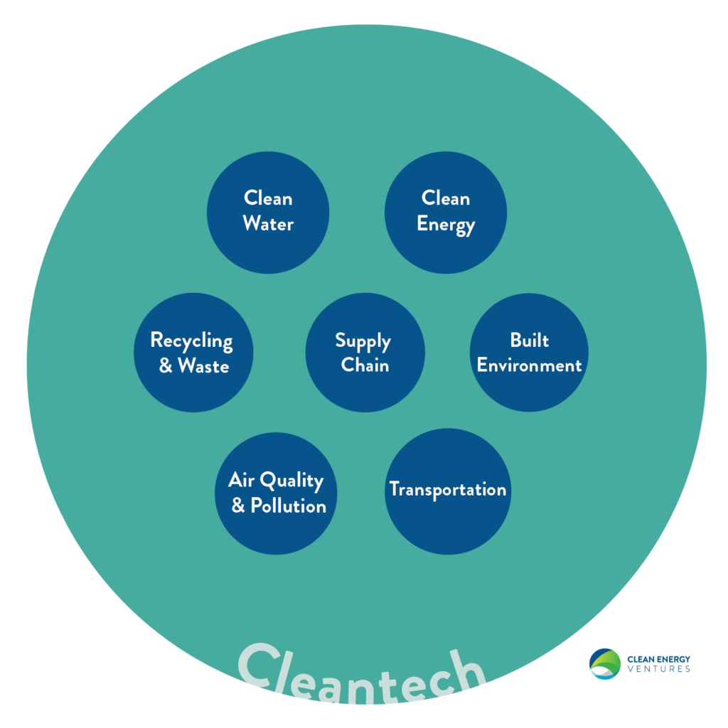 What's the definition of cleantech when compared to climatetech?