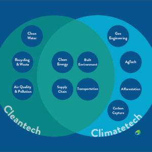 climatetech versus cleantech diagram