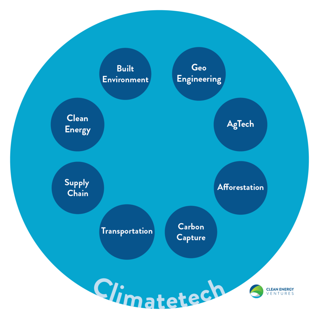 What's the definition of climatetech?