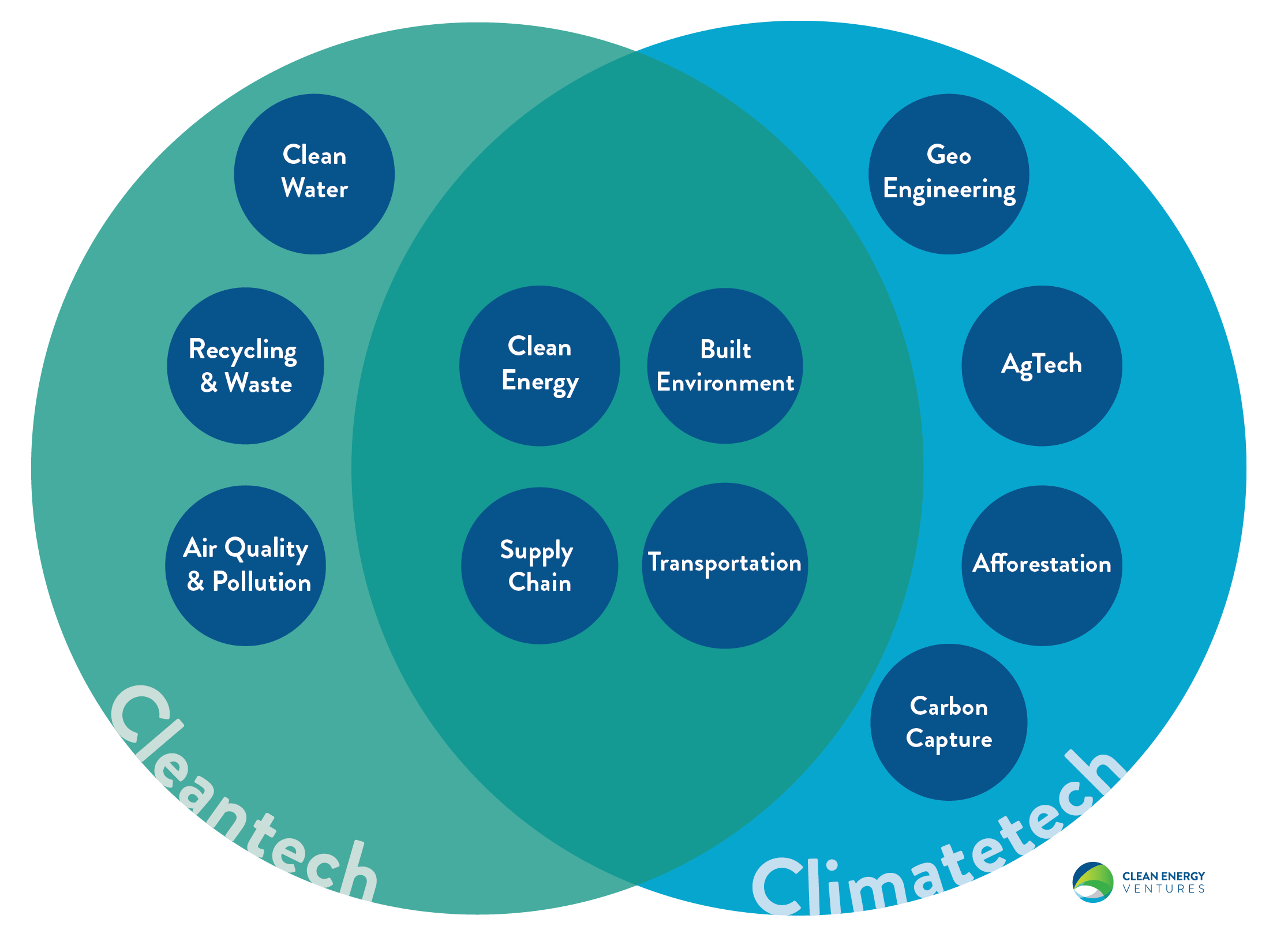 What is the difference between climatetech and cleantech?