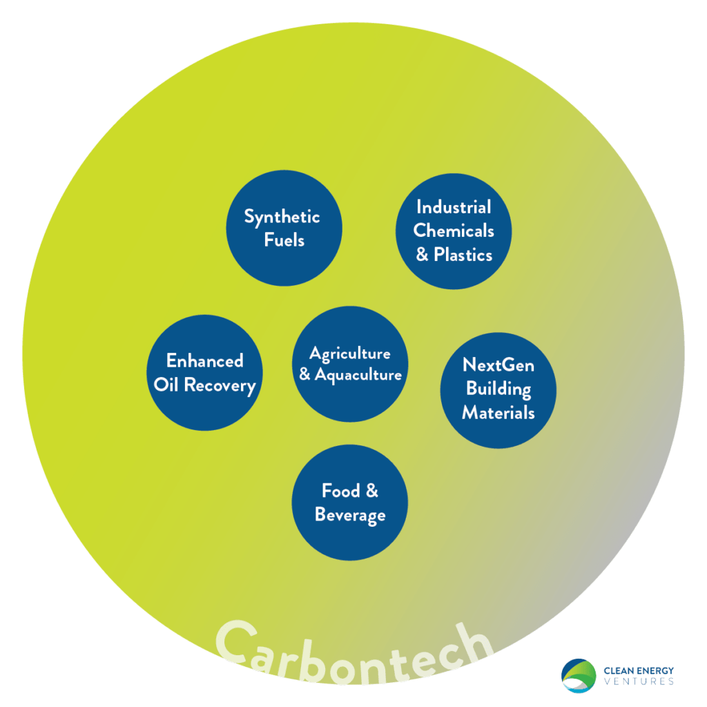 Technologies included in 'carbontech'