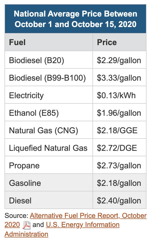 Liquid fuel prices for October 2020