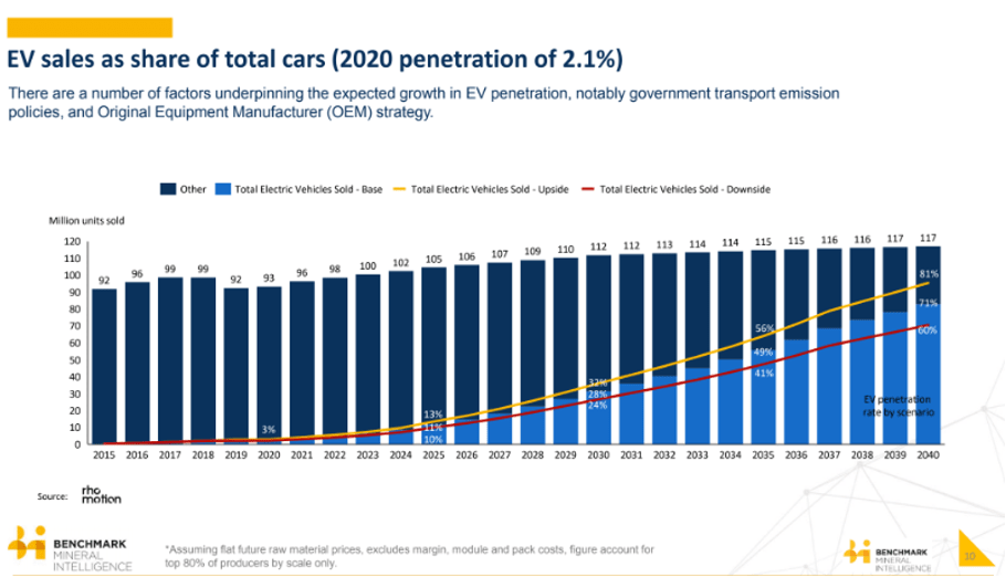 EV sales compared to all car sales chart