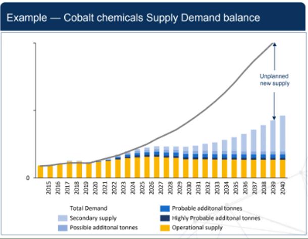 Supply balance for cobalt critical minerals battery technology
