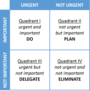 The decision-making matrix that Stephen Covey espoused was also based on the Eisenhower Matrix