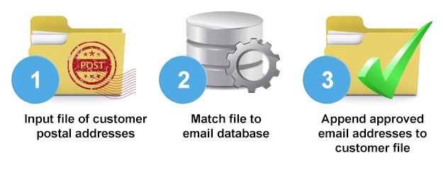 email append breakdown