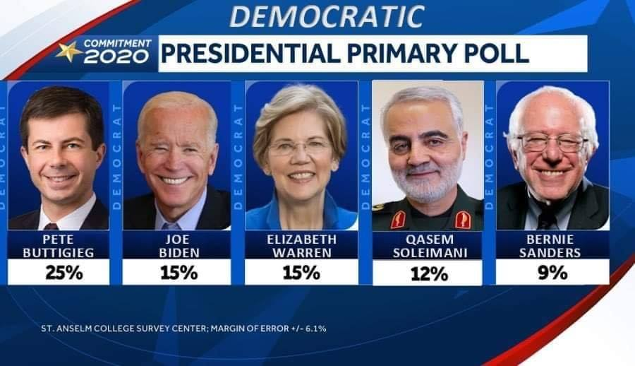 Deceased Iranian General Soleimani surges into 4th place in Democratic primary race