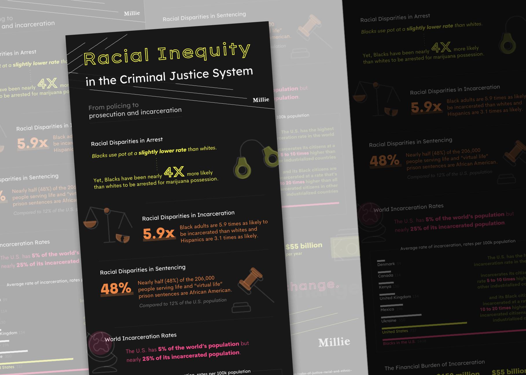 race-criminaljustice-cover infographic short