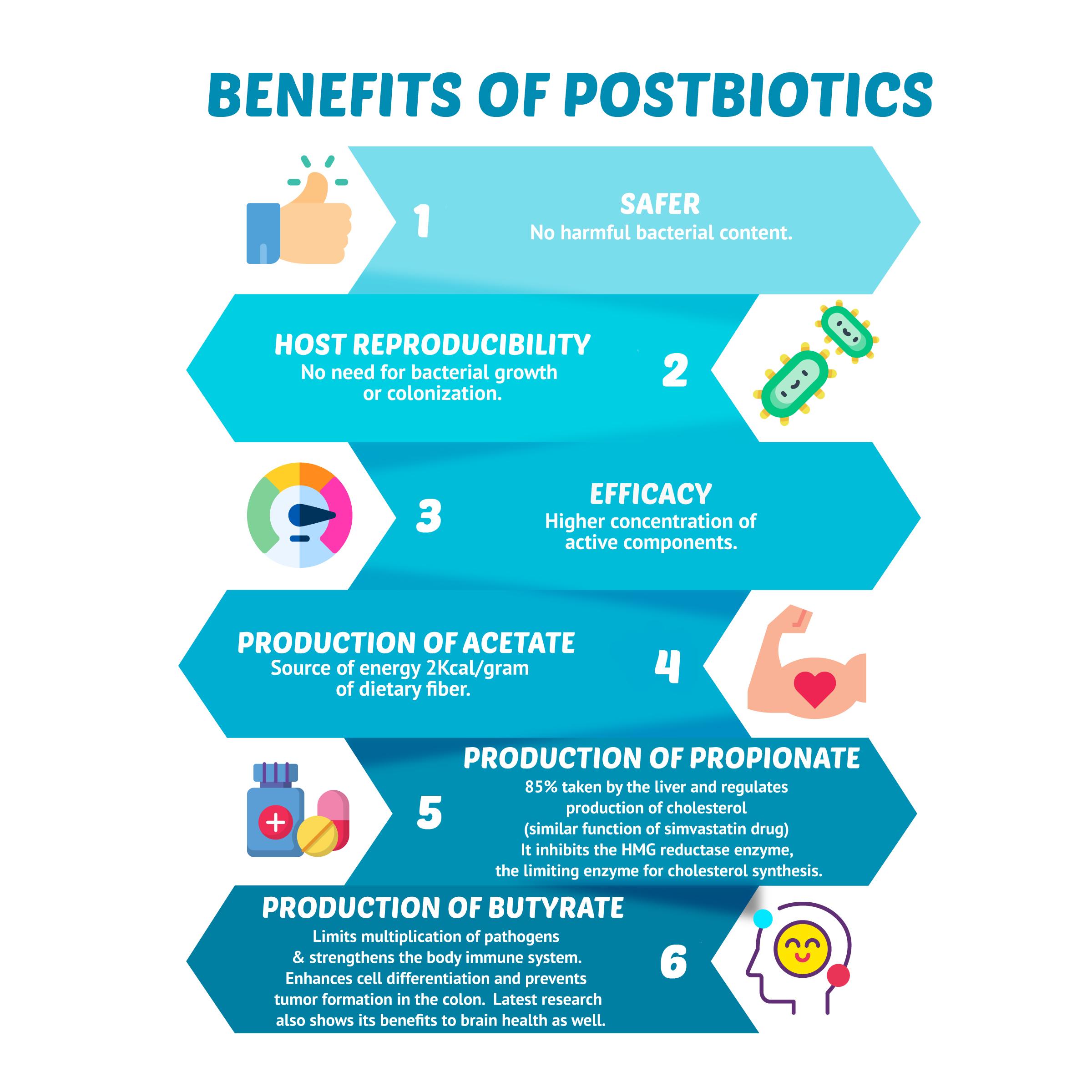 benefits of postbiotics