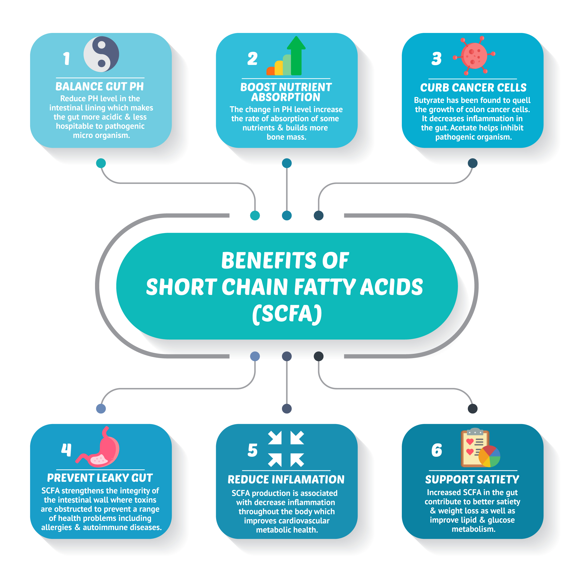 benefis of short chain fatty acids