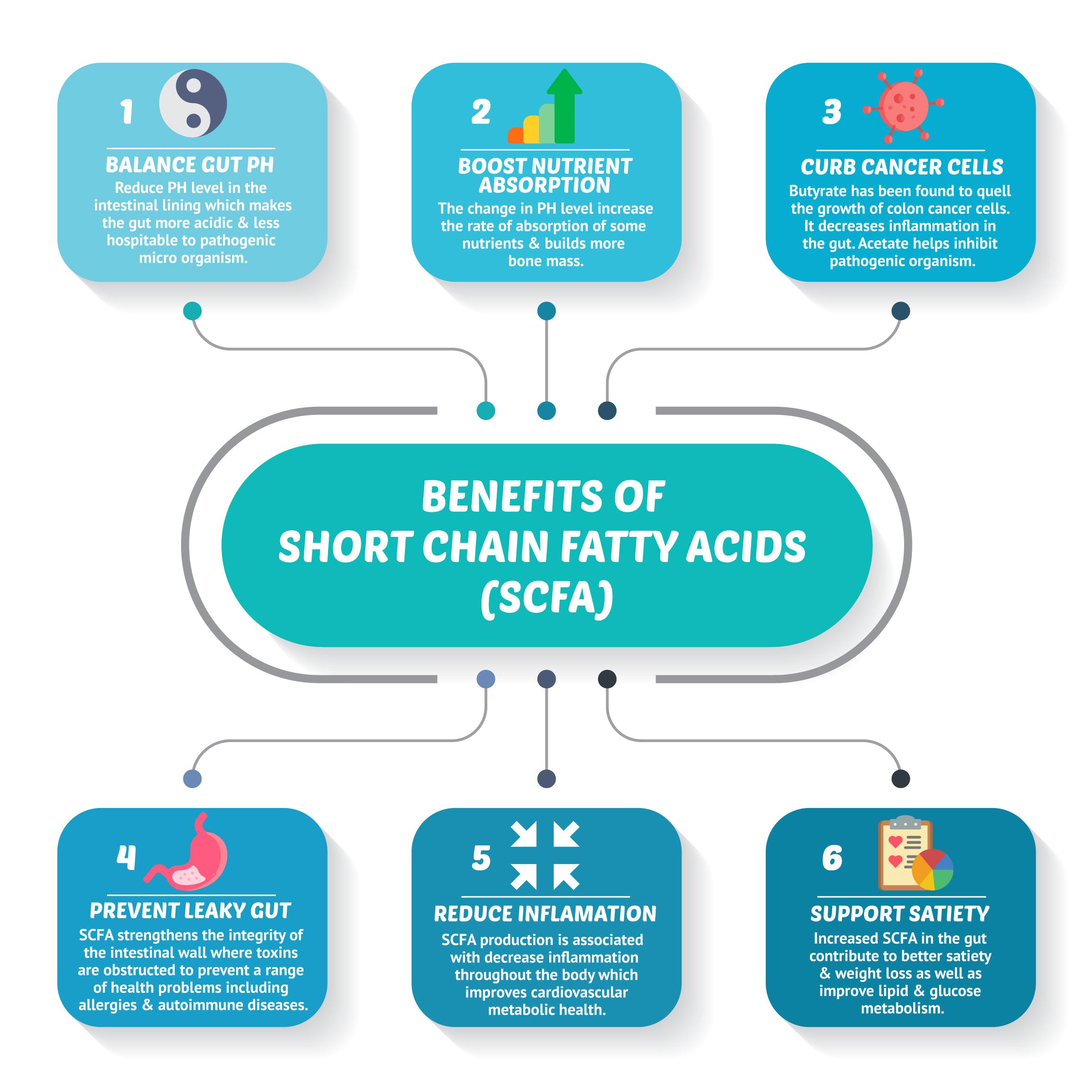 benefis of short chain fatty acids