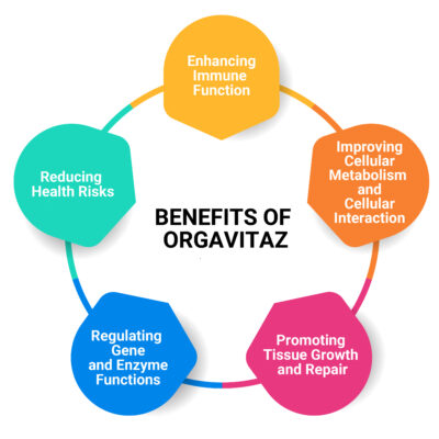 ORGAVITAZBENEFITS2