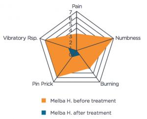 Melba Symptom Intensity Chart