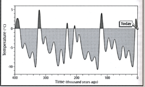 Figure 4 above is a composite figure from hundreds of deep-sea cores that shows temperature fluctuations associated with glacial (grey) and interglacials (black) climate cycles over the last 400,000 years. Note that: 1) the current interglacial (black blip on far right) is cooler than previous interglacials, 2) the cyclical/periodic nature of temperature fluctuations suggest the present interglacial will soon be followed by another glaciation, and 3) there is nothing extraordinary about present temperatures.