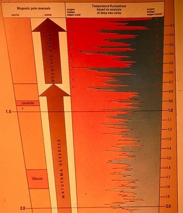 Figure 14. Climate fluctuations during the last 2 million years. Red is relatively warm and blue is relatively cool