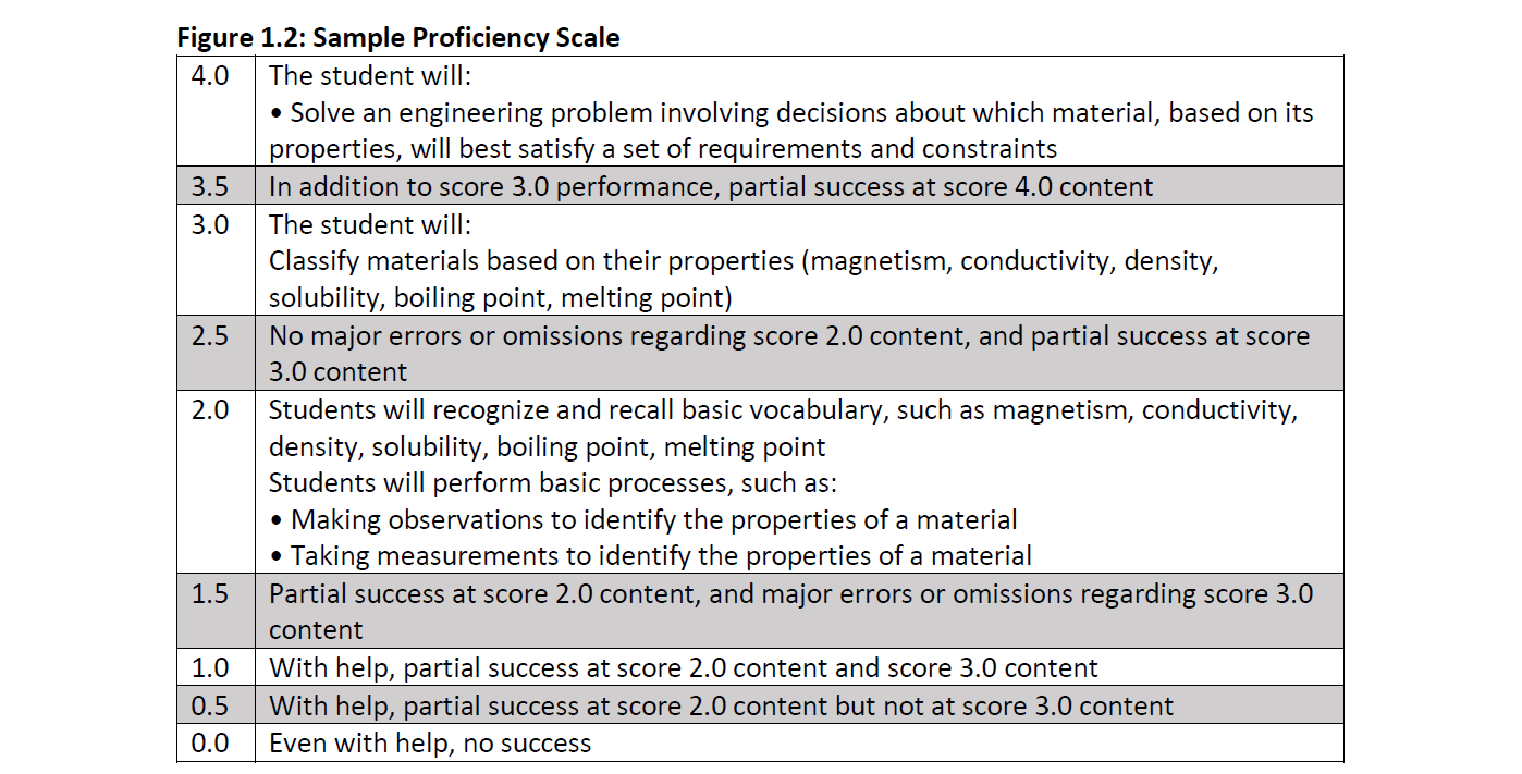 Figure 1.2 Sample Proficiency Scale