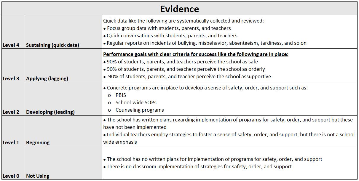 SLIs 1. Safe Evidence