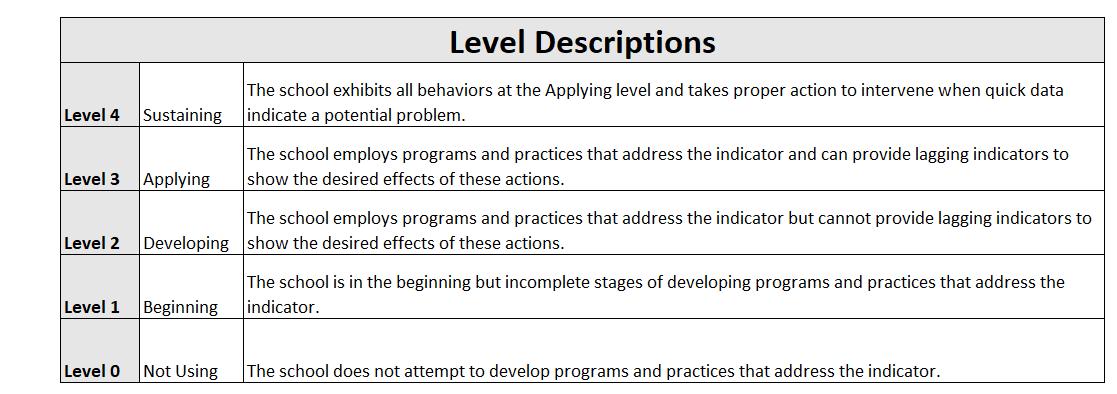 SLIs Level Descriptions