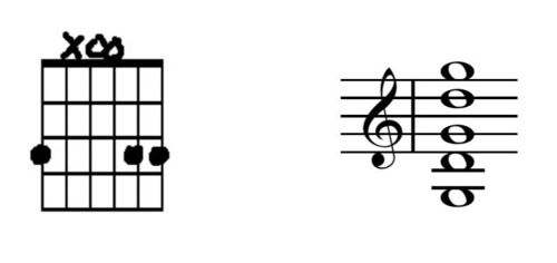 Example 4 of G Chord