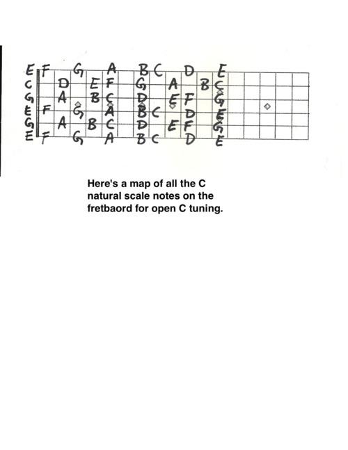 Variation on Open C Tuning 5
