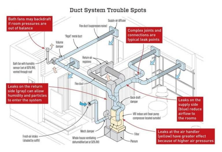 Aeroseal Duct Sealing Services IN YUCAIPA, REDLANDS, PALM DESERT, CA AND THE SURROUNDING AREAS