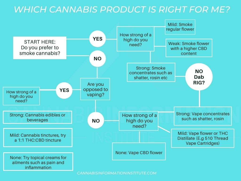 which cannabis product is right for me?, which cannabis products don't get you high, CBD or THC?, which medical marijuana product is right for me, which weed should I smoke, what kind of weed should i vape for a mild high, can i get higher from vaping shatter, cannabis edibles, easy cannabis edibles, how to know which cannabis products may work for you, new cannabis products, medical cannabis applications,