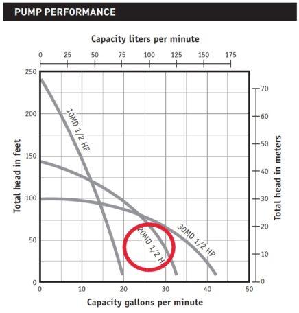 Myers Pentair MD Cistern Pump Curve
