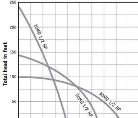 120V Cistern Pump Curve