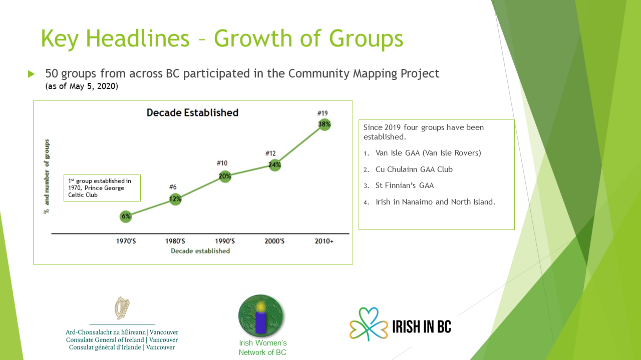 Growth of Irish Community Groups