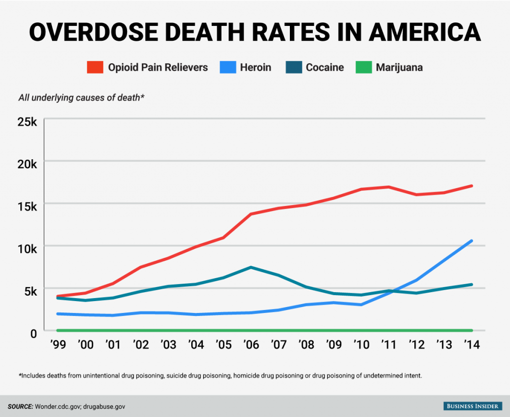 Overdose deaths from drugs