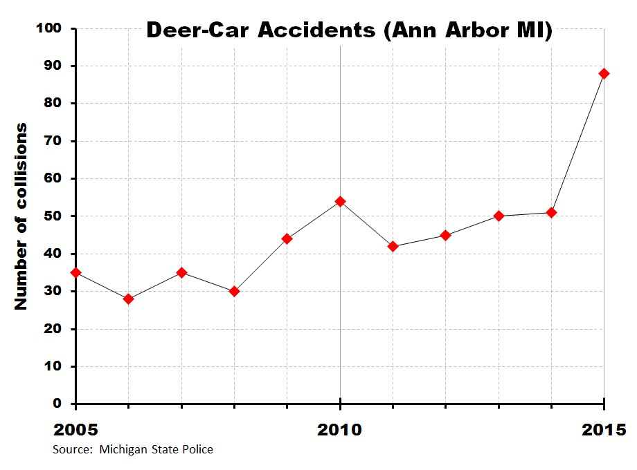 Ann Arbor Deer-Car Accident 2005-2015