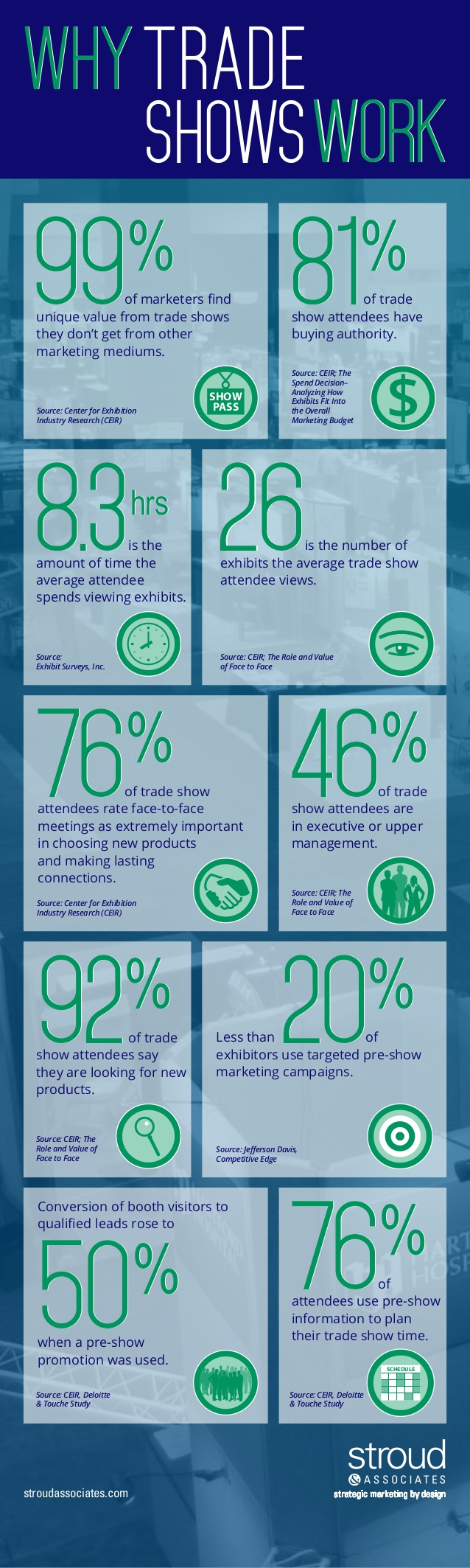 Why Trade Shows Work
